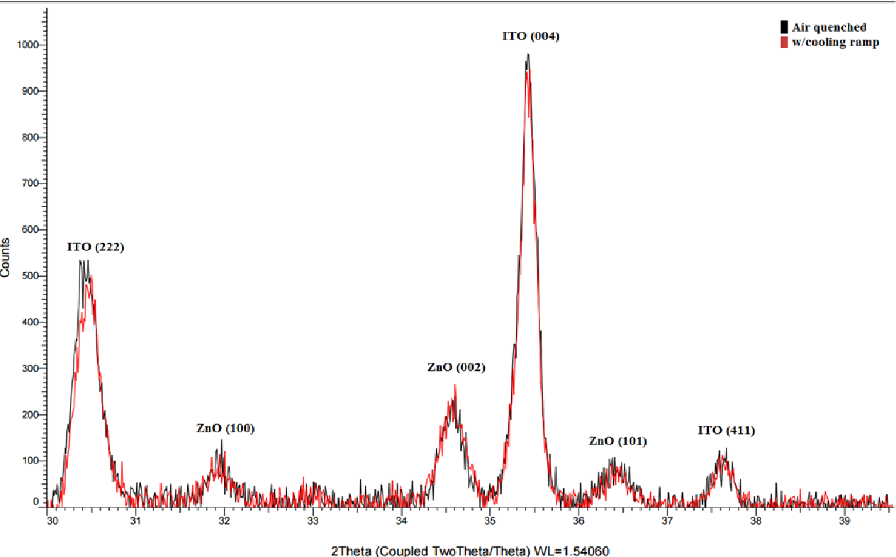 Figure 25: Comparative XRD analysis of samples annealed at 400°C and cooled at different rates