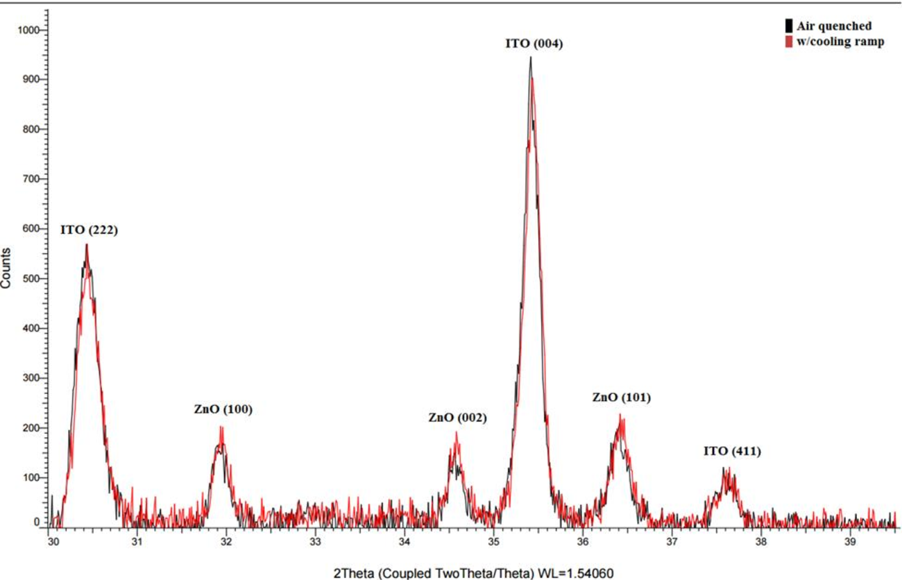 Figure 26: Comparative XRD analysis of samples annealed at 500°C and cooled at different rates
