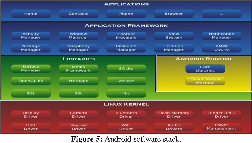 Figure 5 from Design and Development of an embedded based