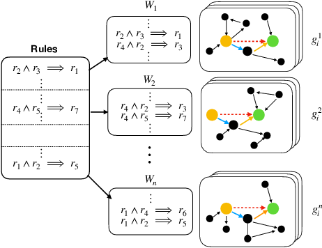 Figure 1 for Evaluating Logical Generalization in Graph Neural Networks
