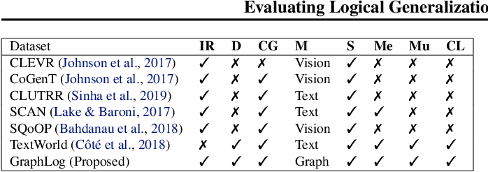 Figure 2 for Evaluating Logical Generalization in Graph Neural Networks