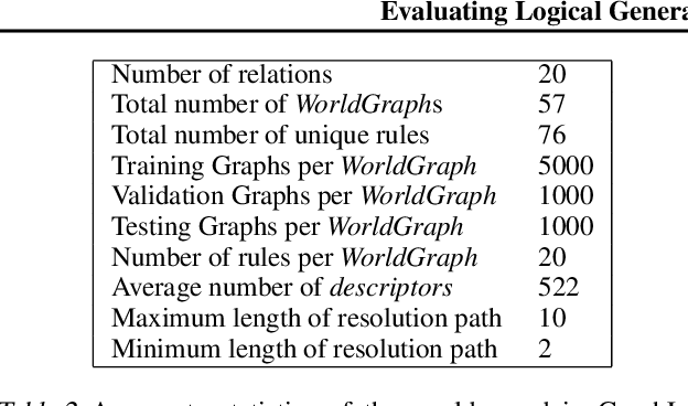 Figure 3 for Evaluating Logical Generalization in Graph Neural Networks