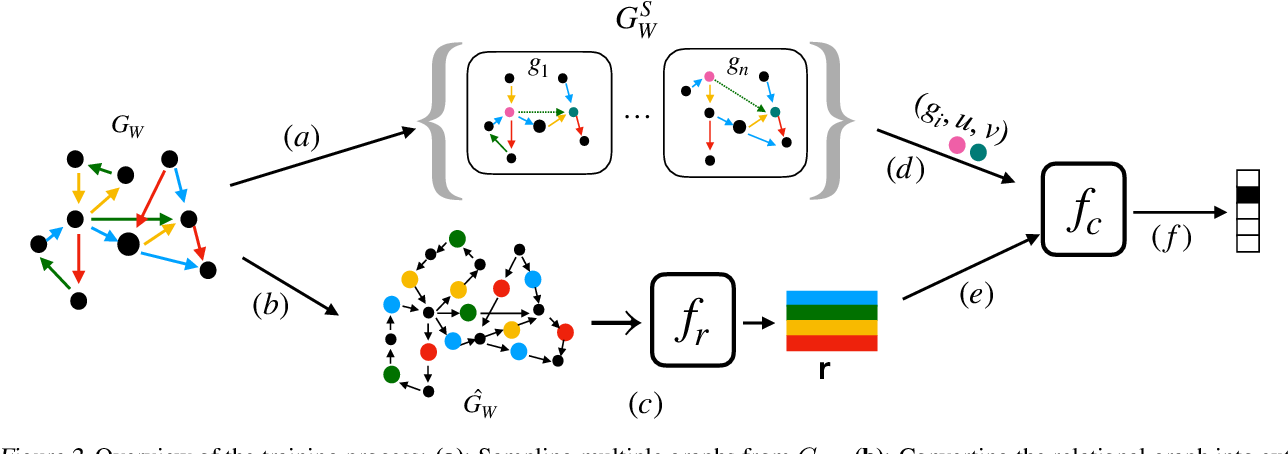 Figure 4 for Evaluating Logical Generalization in Graph Neural Networks