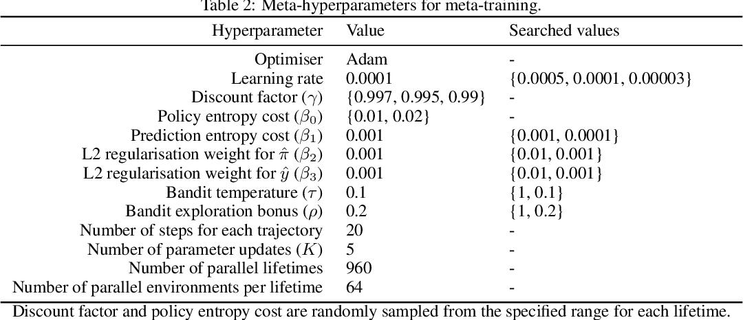 Figure 4 for Discovering Reinforcement Learning Algorithms