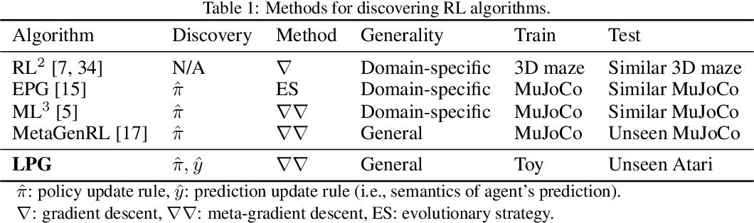 Figure 1 for Discovering Reinforcement Learning Algorithms