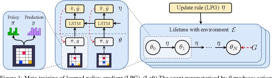 Figure 2 for Discovering Reinforcement Learning Algorithms