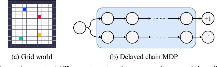 Figure 3 for Discovering Reinforcement Learning Algorithms