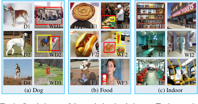 Figure 1 for Learning from Web Data: the Benefit of Unsupervised Object Localization