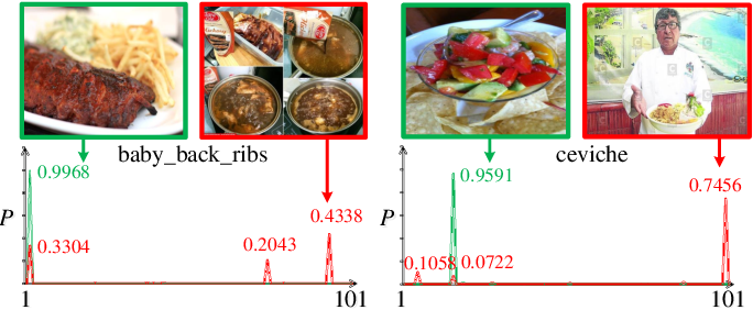 Figure 2 for Learning from Web Data: the Benefit of Unsupervised Object Localization