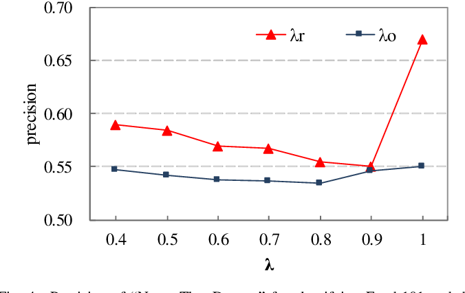 Figure 4 for Learning from Web Data: the Benefit of Unsupervised Object Localization