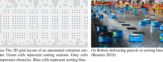 Figure 1 for Idle Time Optimization for Target Assignment and Path Finding in Sortation Centers