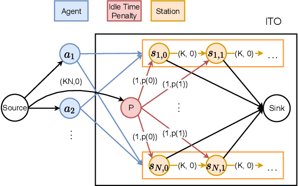 Figure 3 for Idle Time Optimization for Target Assignment and Path Finding in Sortation Centers