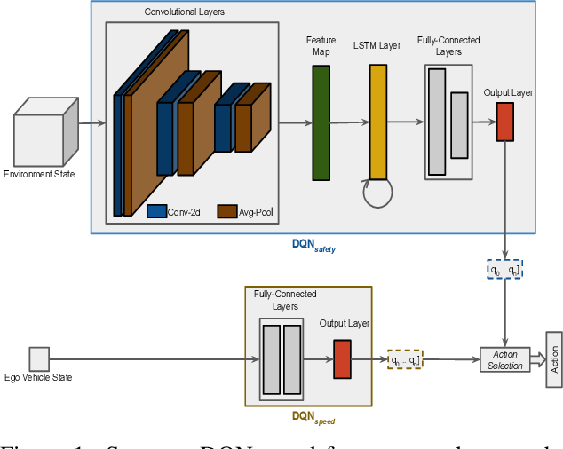 Figure 1 for Navigation In Urban Environments Amongst Pedestrians Using Multi-Objective Deep Reinforcement Learning