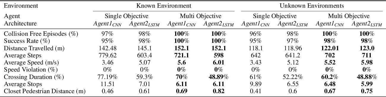 Figure 2 for Navigation In Urban Environments Amongst Pedestrians Using Multi-Objective Deep Reinforcement Learning