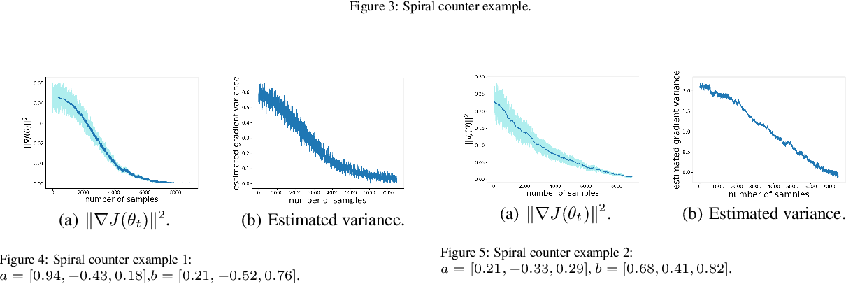 Figure 2 for Finite-Sample Analysis for Two Time-scale Non-linear TDC with General Smooth Function Approximation