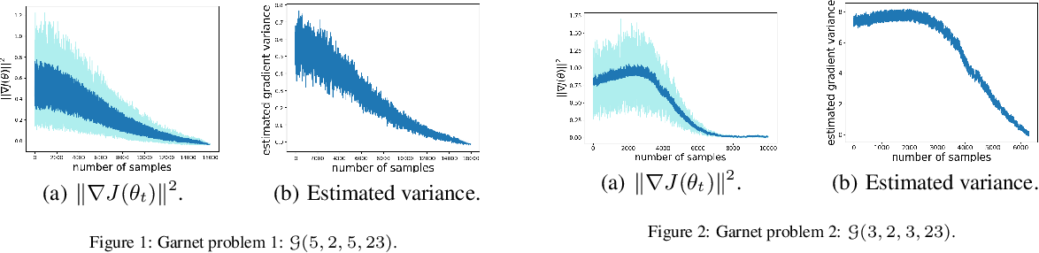 Figure 1 for Finite-Sample Analysis for Two Time-scale Non-linear TDC with General Smooth Function Approximation