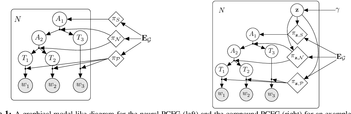 Figure 1 for Compound Probabilistic Context-Free Grammars for Grammar Induction