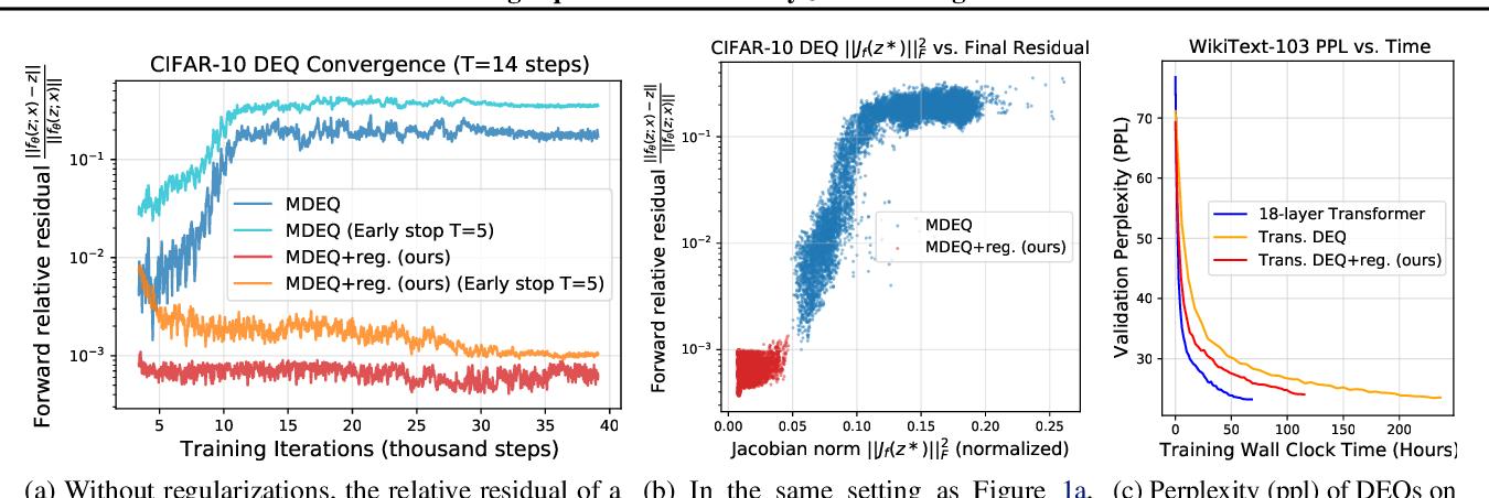 Figure 1 for Stabilizing Equilibrium Models by Jacobian Regularization