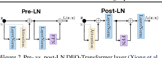 Figure 3 for Stabilizing Equilibrium Models by Jacobian Regularization