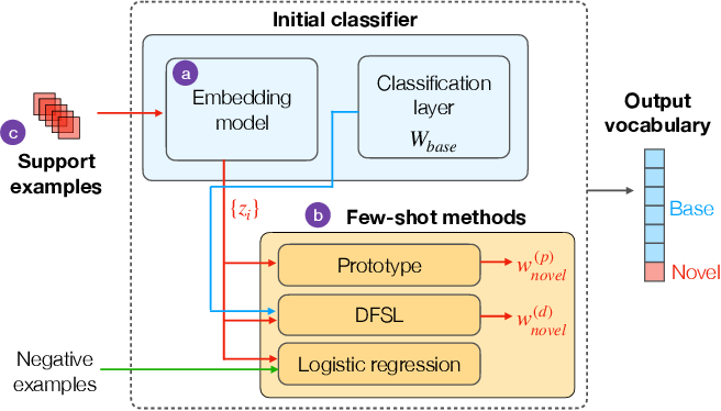 Figure 1 for Who calls the shots? Rethinking Few-Shot Learning for Audio