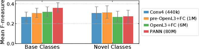 Figure 3 for Who calls the shots? Rethinking Few-Shot Learning for Audio