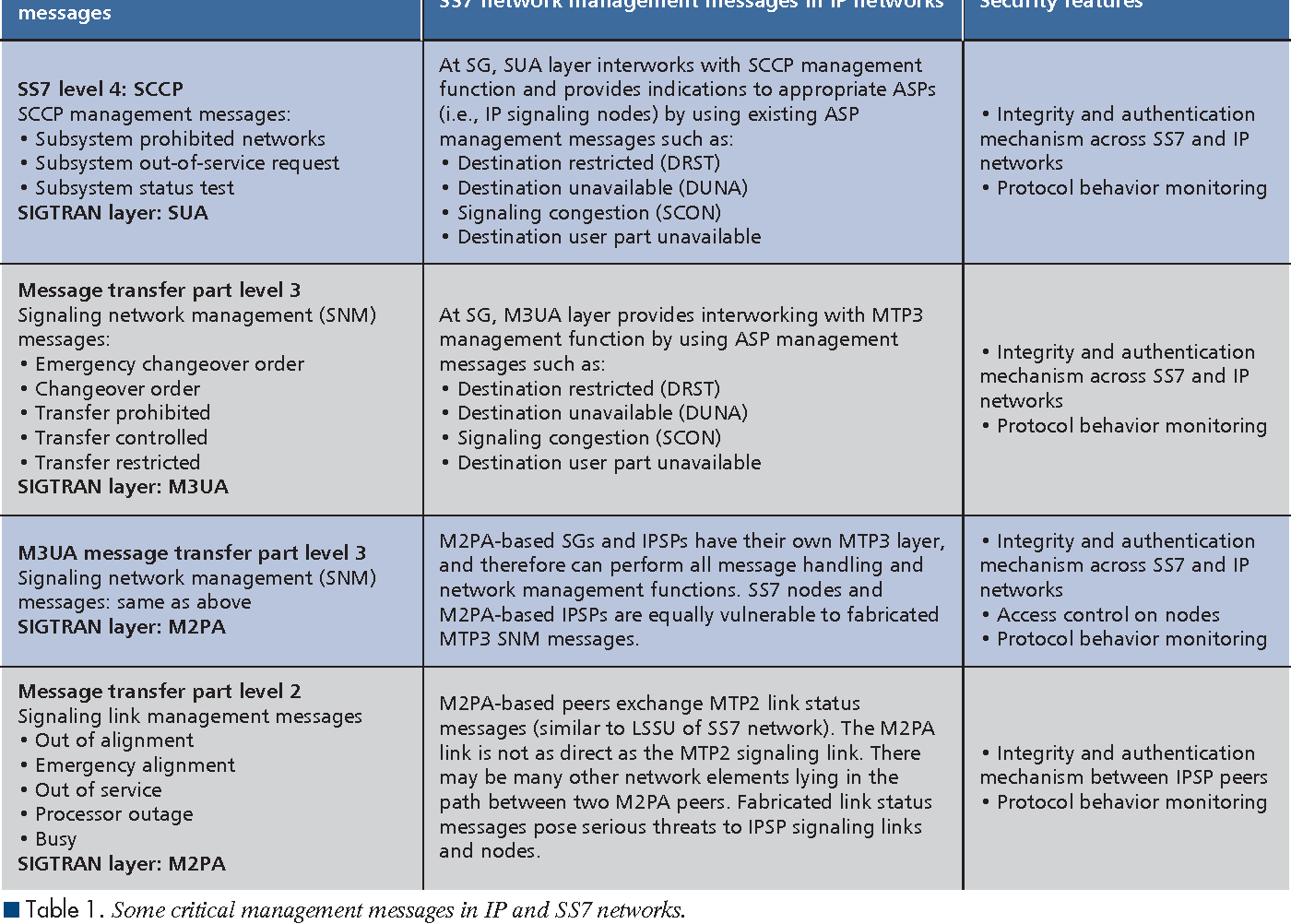 Table 2 from SS7 over IP: signaling interworking vulnerabilities