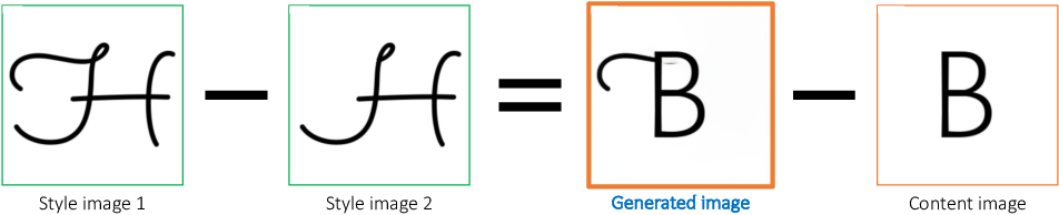 Figure 1 for Neural Style Difference Transfer and Its Application to Font Generation
