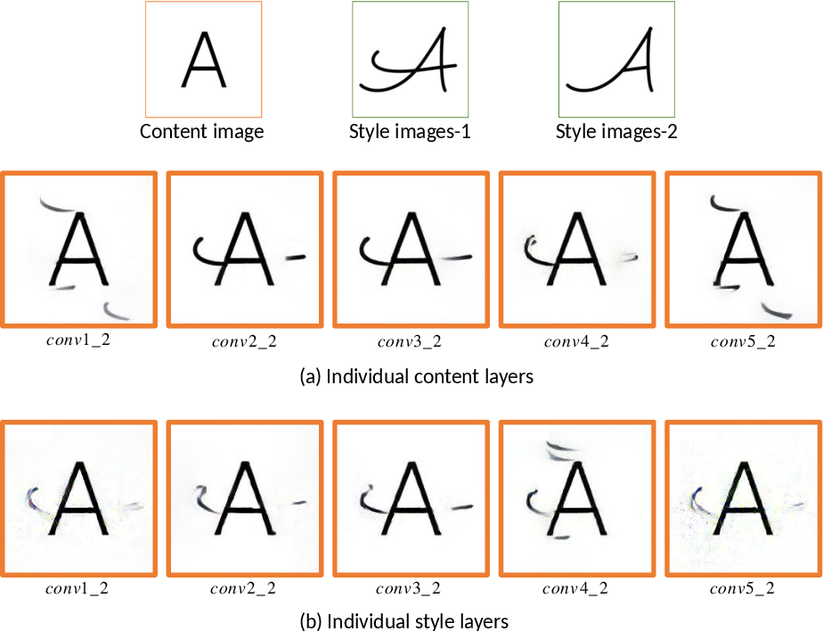 Figure 4 for Neural Style Difference Transfer and Its Application to Font Generation