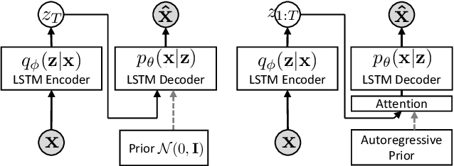 Figure 1 for Discrete Auto-regressive Variational Attention Models for Text Modeling