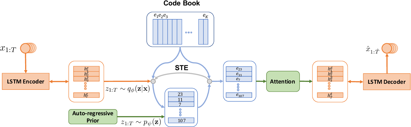 Figure 2 for Discrete Auto-regressive Variational Attention Models for Text Modeling