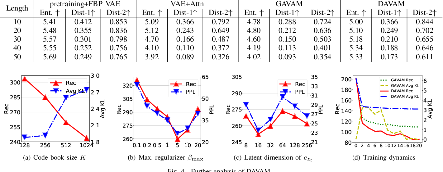 Figure 3 for Discrete Auto-regressive Variational Attention Models for Text Modeling