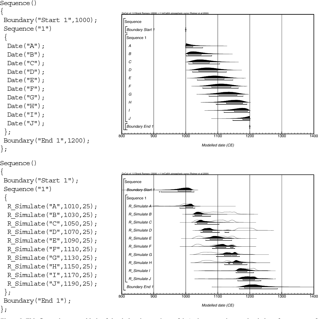 Bayesian statistics radiocarbon dating