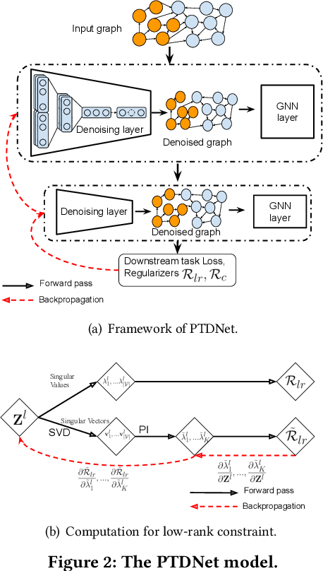 Figure 3 for Learning to Drop: Robust Graph Neural Network via Topological Denoising