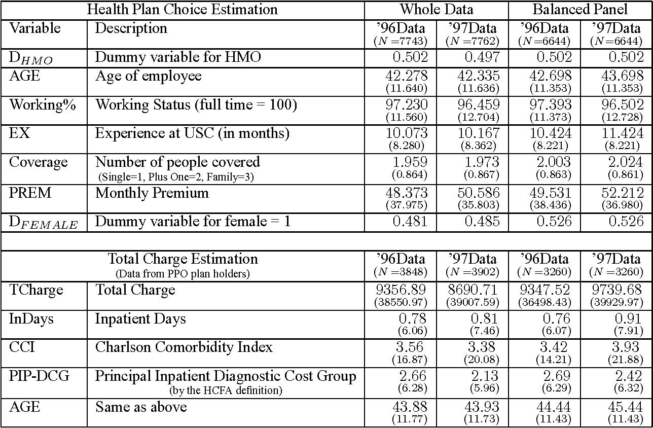 Table 1 From Panel Data Sample Selection Model Semantic Scholar