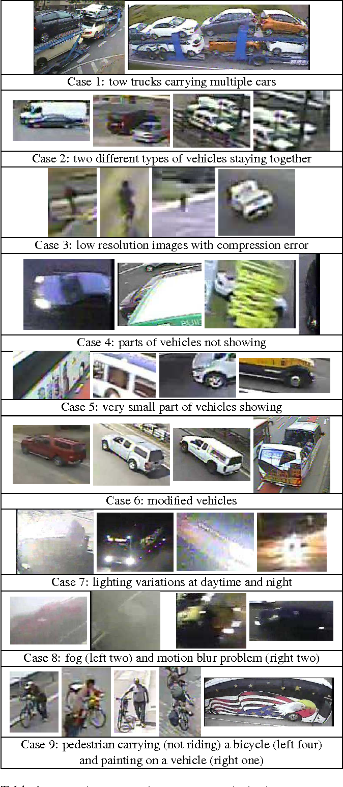 Deep Learning-Based Vehicle Classification Using an Ensemble of ...