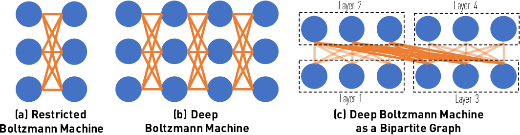 Figure 1 for Layerwise Systematic Scan: Deep Boltzmann Machines and Beyond