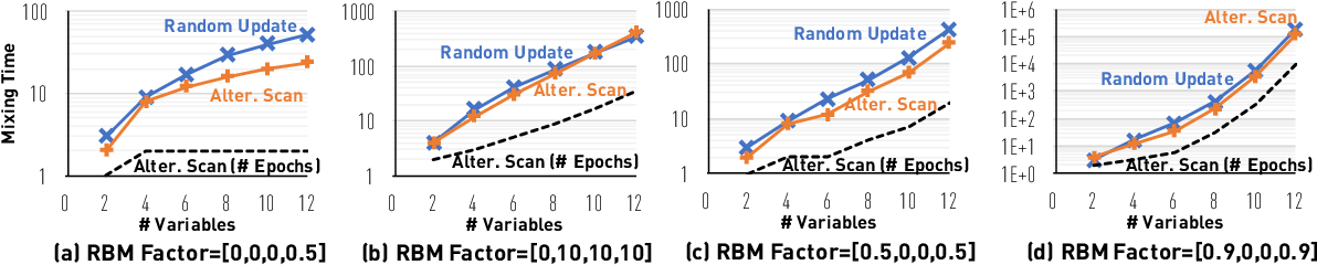 Figure 2 for Layerwise Systematic Scan: Deep Boltzmann Machines and Beyond