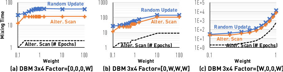 Figure 3 for Layerwise Systematic Scan: Deep Boltzmann Machines and Beyond