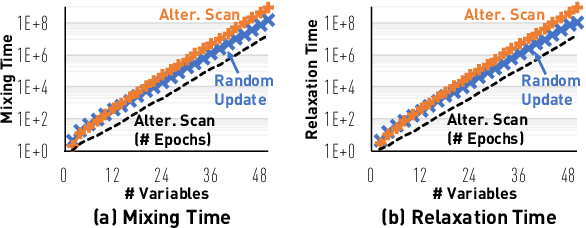 Figure 4 for Layerwise Systematic Scan: Deep Boltzmann Machines and Beyond