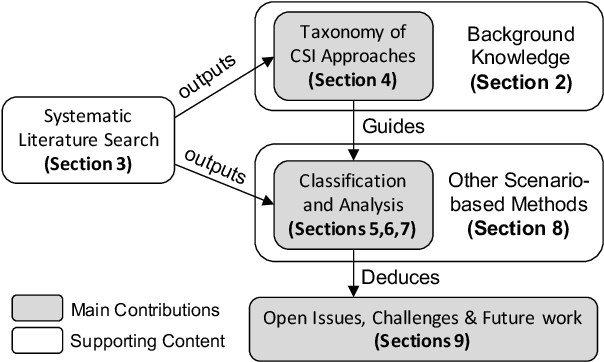 Figure 1 for Finding Critical Scenarios for Automated Driving Systems: A Systematic Literature Review