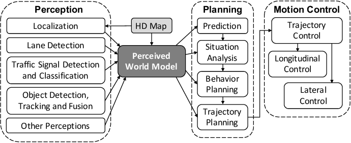 Figure 3 for Finding Critical Scenarios for Automated Driving Systems: A Systematic Literature Review