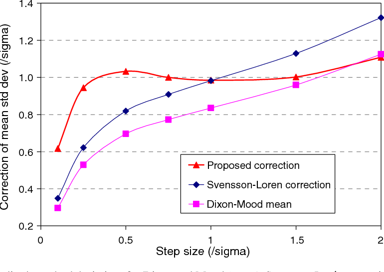 A simulation-based investigation of the staircase method for fatigue