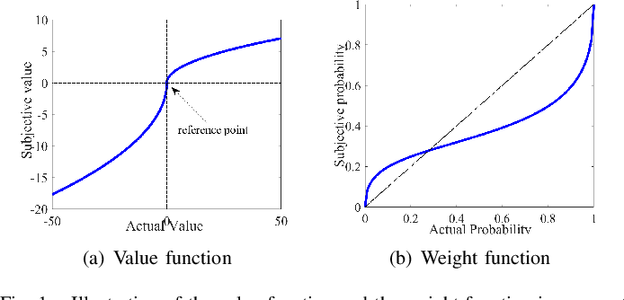 Figure 1 for Prospect Theory Based Crowdsourcing for Classification in the Presence of Spammers
