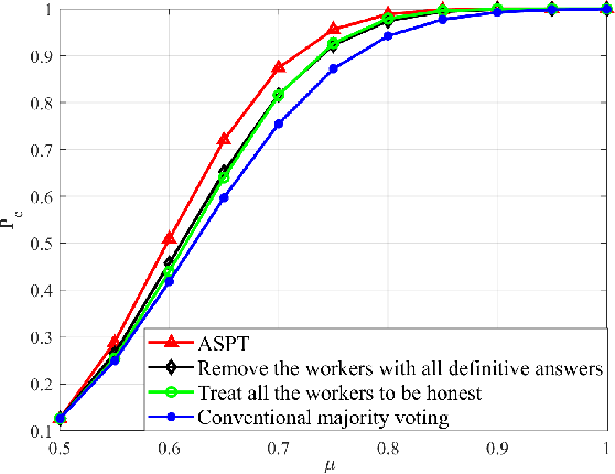 Figure 4 for Prospect Theory Based Crowdsourcing for Classification in the Presence of Spammers