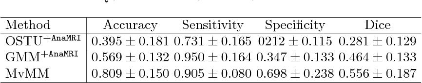 Figure 2 for Atrial fibrosis quantification based on maximum likelihood estimator of multivariate images