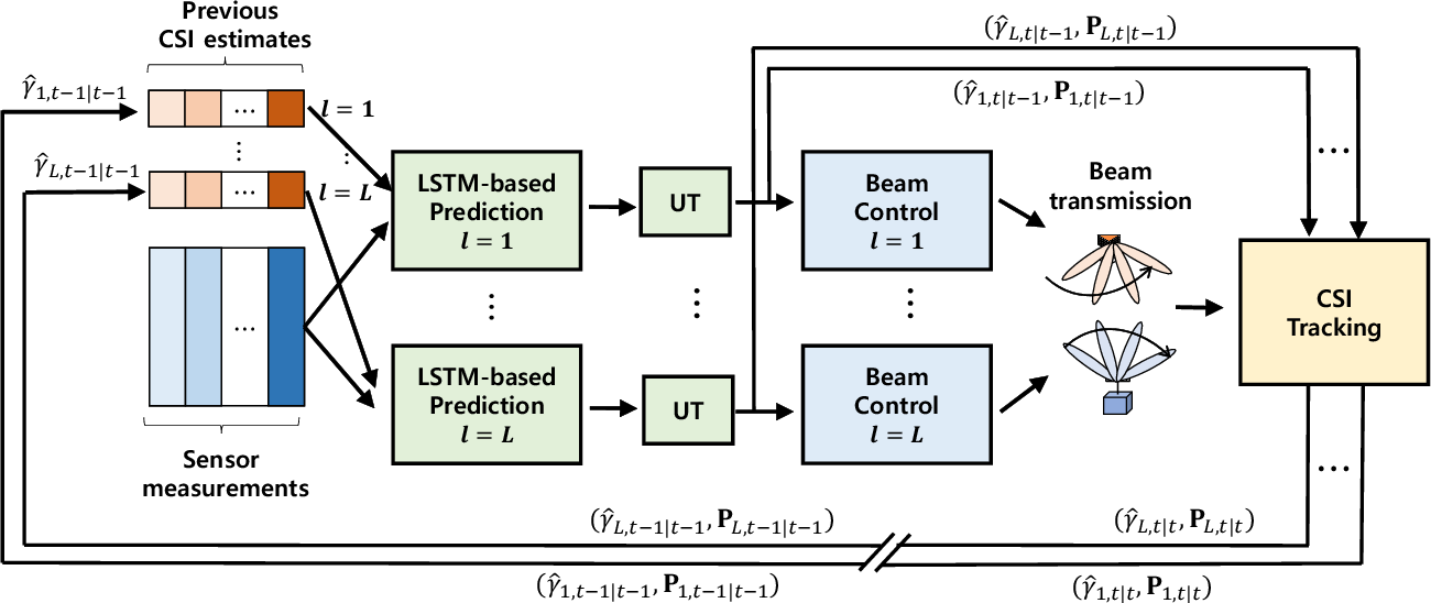 Figure 3 for Deep Learning-based Beam Tracking for Millimeter-wave Communications under Mobility