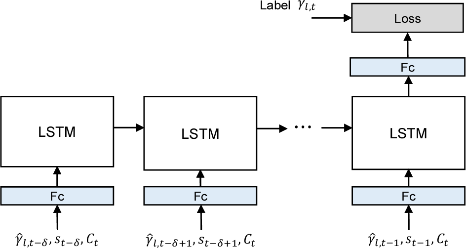 Figure 4 for Deep Learning-based Beam Tracking for Millimeter-wave Communications under Mobility