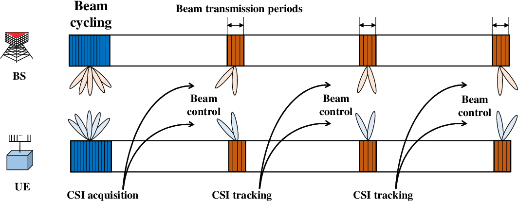 Figure 1 for Deep Learning-based Beam Tracking for Millimeter-wave Communications under Mobility