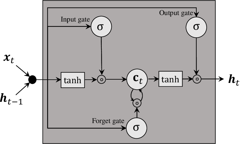 Figure 2 for Deep Learning-based Beam Tracking for Millimeter-wave Communications under Mobility