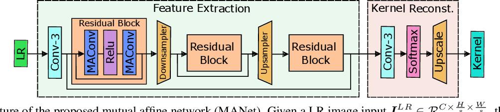 Figure 3 for Mutual Affine Network for Spatially Variant Kernel Estimation in Blind Image Super-Resolution